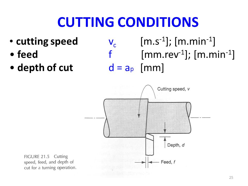 CUTTING CONDITIONS cutting speed vc [m.s-1]; [m.min-1]